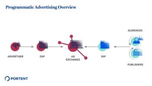 Programmatic Advertising: The Benefits of Partnering With an Agency