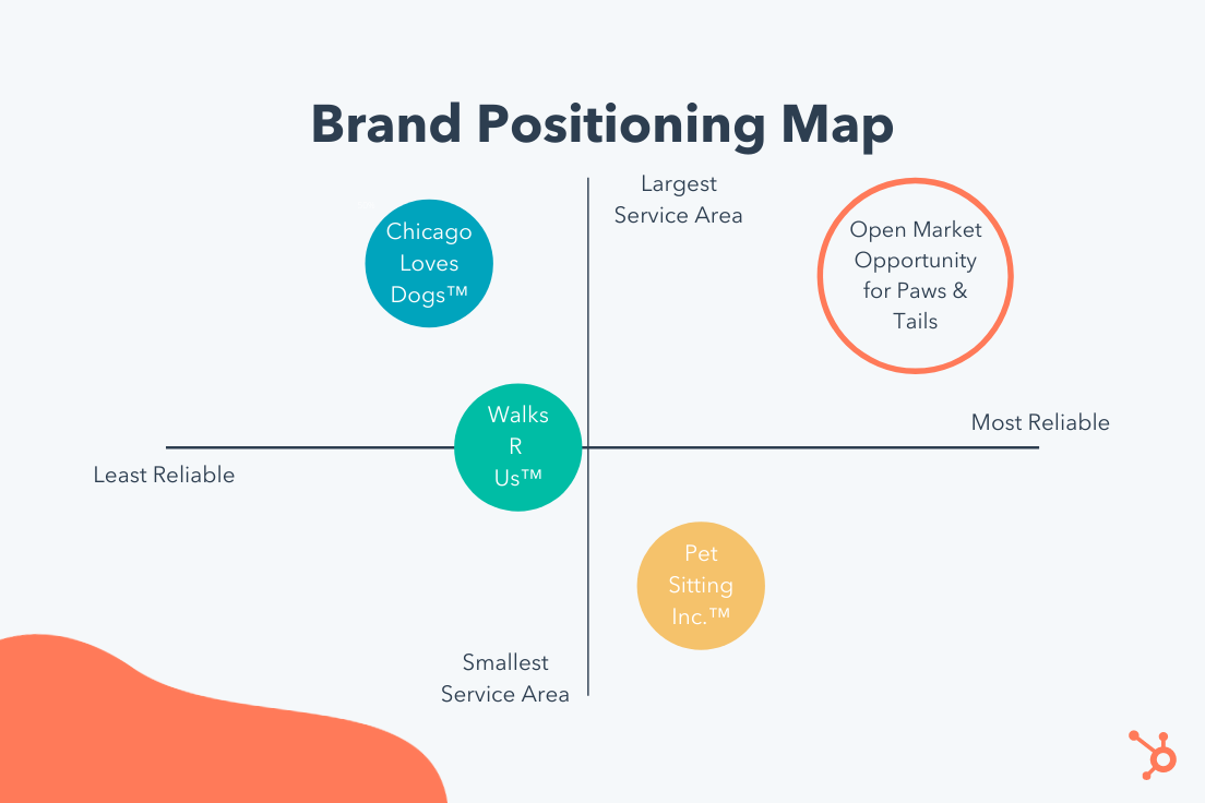 The Marketer's Guide to Segmentation, Targeting, & Positioning