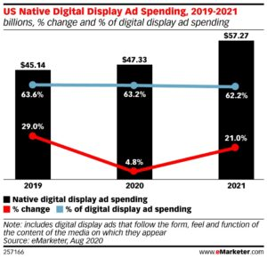 The New Best Practices for Native Advertising on Editorial Sites