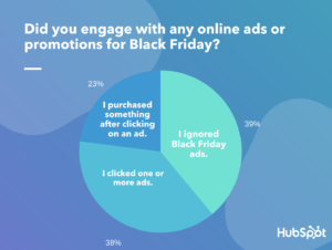 How Consumers Responded to Black Friday Ads in 2019 [+What's Changing in 2020]