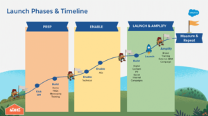 4 Phases to Launching New Products in an All-Digital World