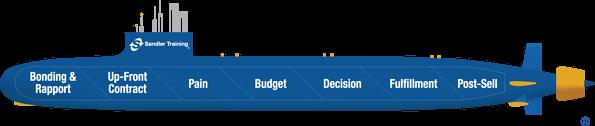 The Beginner's Guide to the Sandler Sales Methodology