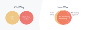 How to Get Started With CRM-Powered Advertising [+ Why You Should]