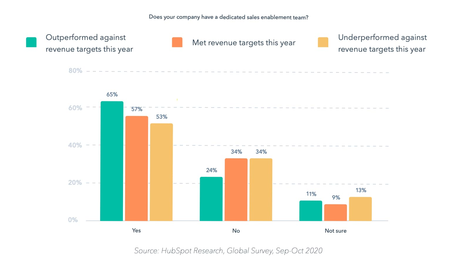 Growth Opportunities Exist in 2021: Here's How to Find Them, According to HubSpot's Chief Customer Officer