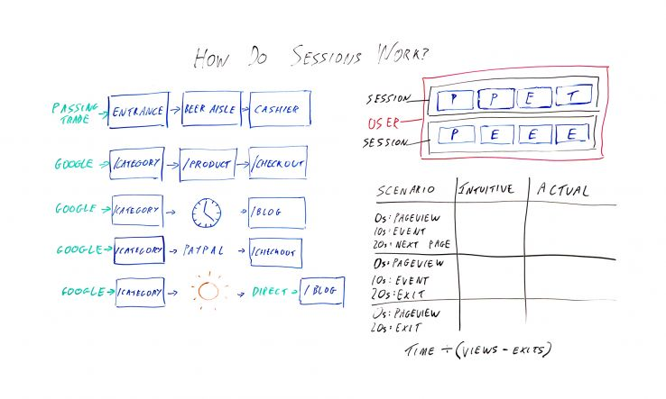 How Do Sessions Work in Google Analytics? — Best of Whiteboard Friday
