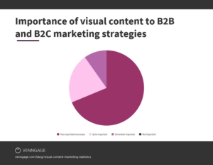 25 Stats That Make the Case for Infographics in Your Marketing