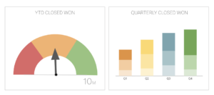 Sales Dashboards 101: Your Key to Becoming a More Data-Driven Sales Team