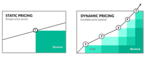 The Plain English Guide to Dynamic Pricing