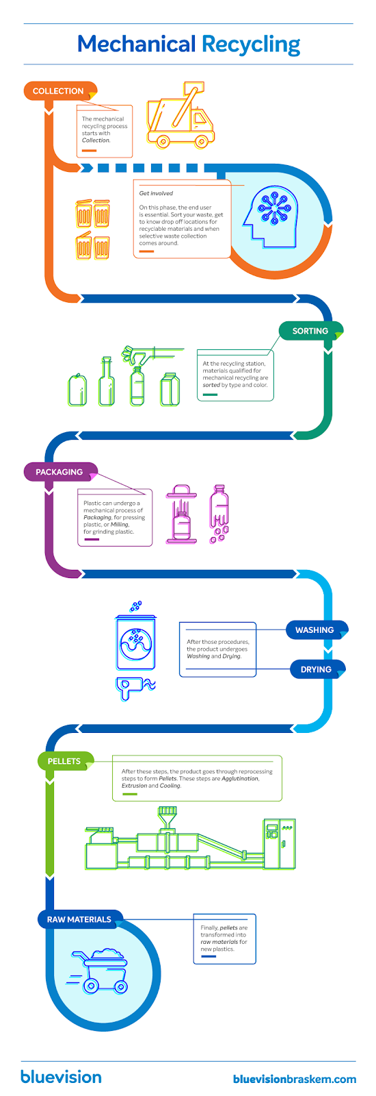 How to Design a Process Infographic (And Where to Find Templates)