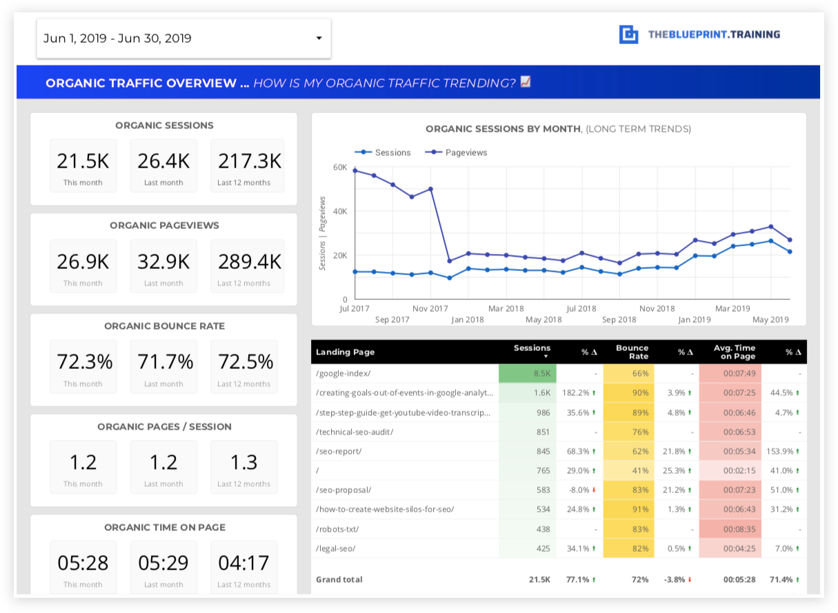 5 Tips to Invigorate Boring SEO Reports with Storytelling