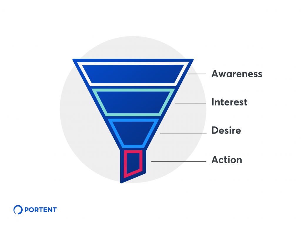 How to Create Content for Every Stage of the Marketing Funnel