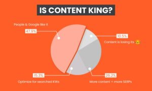 Content is King…But Why? Here is a Data-Driven Answer