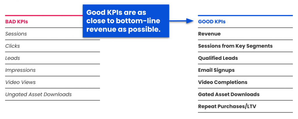 How to Create Realistic Forecasts for Your KPIs