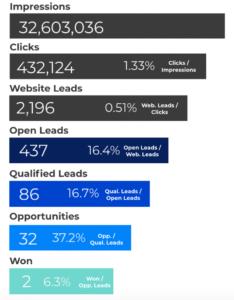 Understanding Closed-Loop Analytics for Social Media