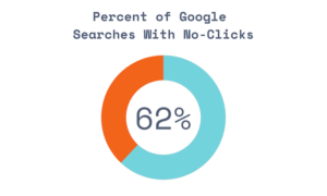62.41% of All Google Searches Generate 0 Clicks