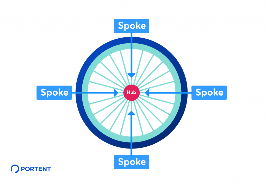 How to Choose a Content Hub: 6 Types and Examples