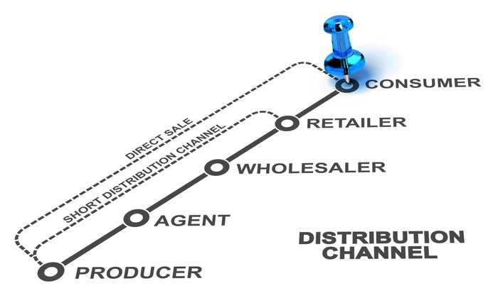 Distribution Channels: What They Are, Types, & Examples