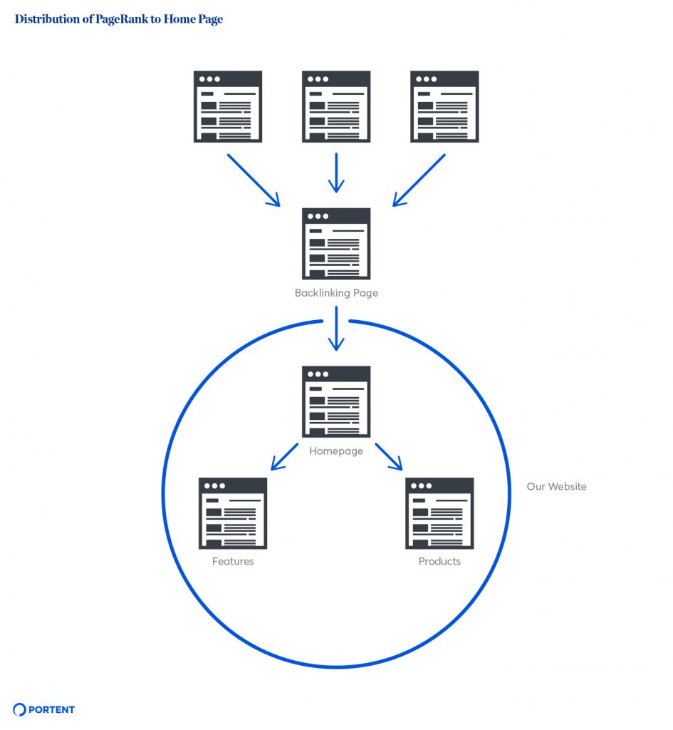 Internal PageRank Optimization Strategies