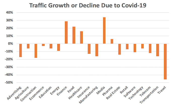Don't Panic, Most Sites Are Seeing Traffic Drops