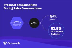 When Over 50% of Your Prospects Go Quiet — Here's How to Get Them Talking Again