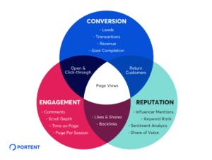 16 Best Content Marketing KPIs and Metrics in 2022